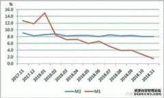 社融增量回暖: 2018年11月国内金融形势评