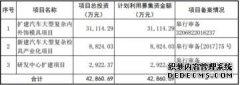超达装备一年利润改少2000万 中泰证券保