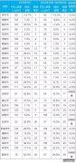 去年10月至今年1月京津冀及周边PM2.5浓度