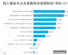 《广州市2018年民营养老机构服务现状调研