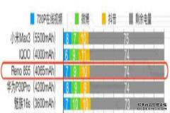 美高梅博彩娱乐平台续航能力排名:华为仅第四,OV均上