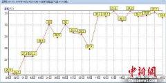 昆明市区日最高气温连续10天达30度 破历