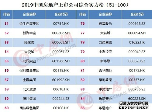 2019中国房地产上市公司百强揭晓 中洲控股荣登百