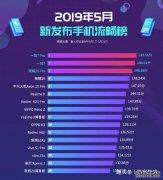 5月安卓金沙国际网上娱乐流畅性排行榜:荣耀20Pro仅第