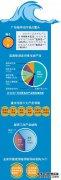 广州海洋科技实力全省第一