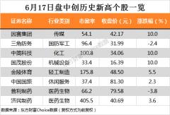 三大股指缩量震荡 中国国旅、金