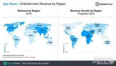 未来4年App Store娱乐应用收入将增长235%达
