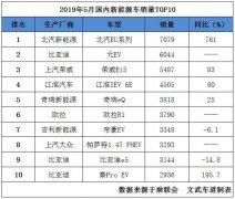 5月新能源金沙国际娱乐平台销量排名,北汽E