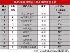 2019年全球银行1000强榜单:中资银行保持
