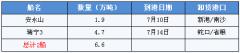 广东港玉米库存降至5个月最低位,价格能