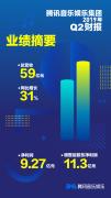 """音乐社交娱乐组合拳 为腾讯音乐Q2业绩"""""""