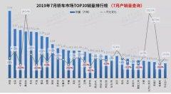 7月轿车市场分析:德系与日系,谁主沉浮
