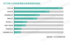 电子竞技人才平均月薪出炉上海薪资领跑