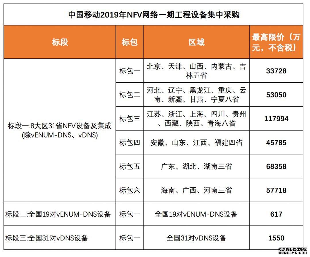37.88亿!中国移动启动NFV一期集采,部署4/5G融合