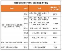 37.88亿!中国移动启动NFV一期集采,部署