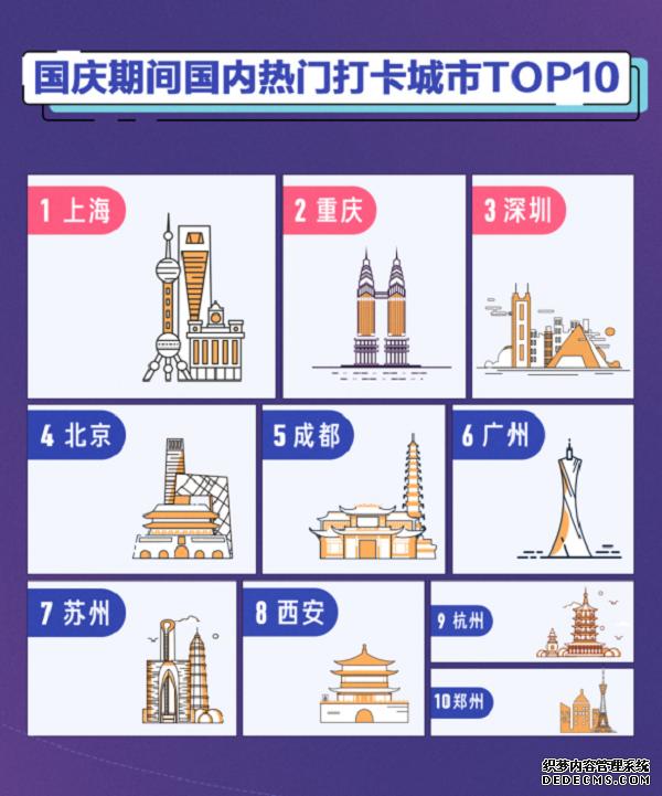 抖音国庆大数据:上海为最热打卡城市,重庆深