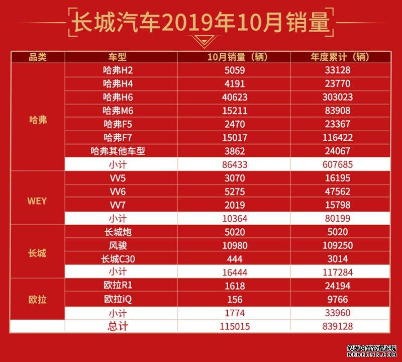 长城金沙国际娱乐平台10月销量突破11.5万辆 环比增14.99%