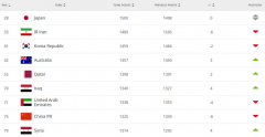 FIFA最新国家队排名!国足下降6位 低于伊