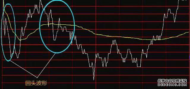 现阶段A股市场用5万元本金如何翻倍?掌握盘口波形秘籍之回头波